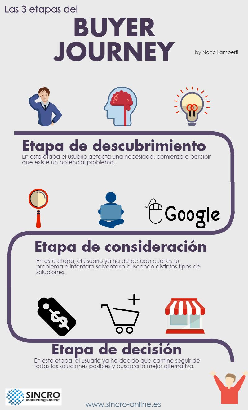 buyer_journey_infografia.png