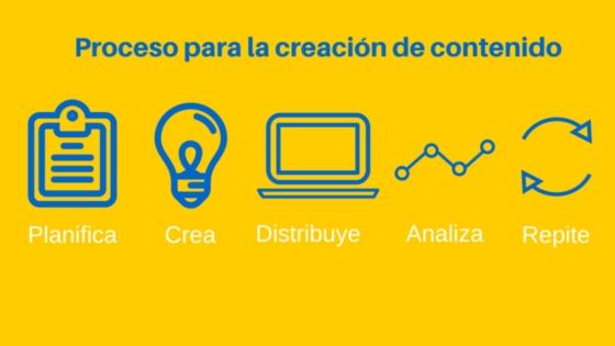 Planifica - Inbound Marketing