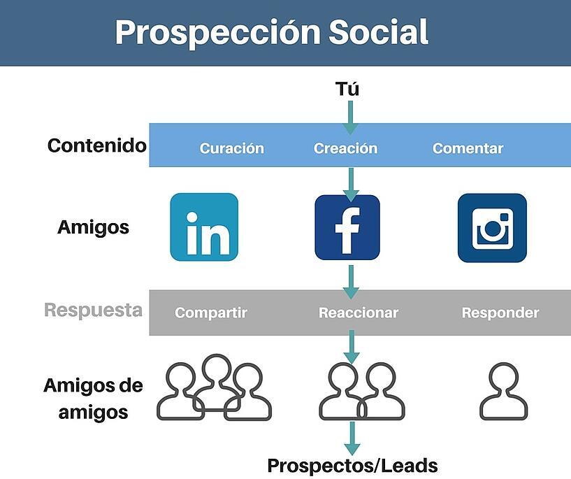 prospeccion_social_2.jpg
